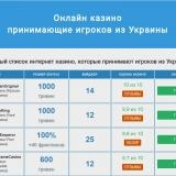 Самые востребованные украинские интернет казино